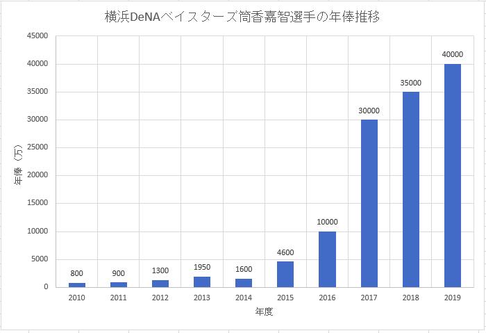 横浜DeNAベイスターズ筒香嘉智選手の年俸推移のグラフ