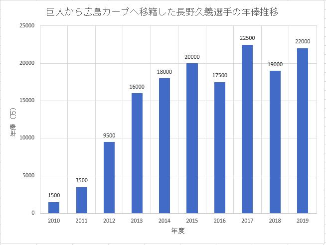 巨人から広島カープへ人的補償で移籍した長野久義選手のこれまでの年俸推移のグラフ画像