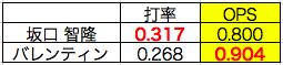 坂口選手とバレンティン選手の打率とOPS比較