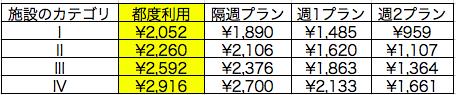 コナミスポーツクラブの利用料金比較