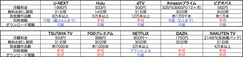動画配信サービスの比較表