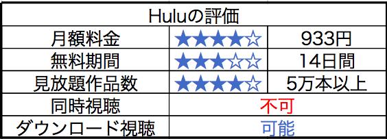 Huluの評判についてまとめた画像