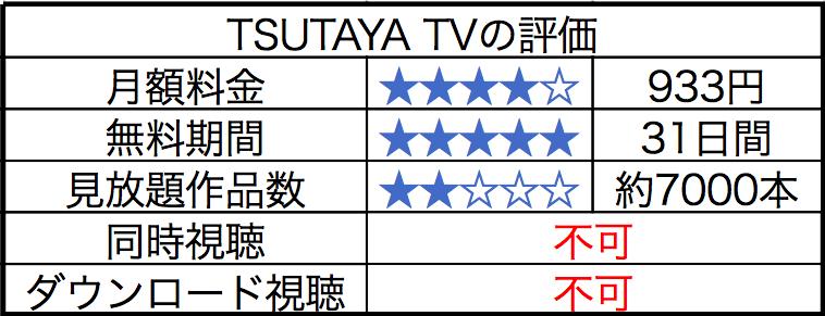 TSUTAYA TVの評判についてまとめた画像