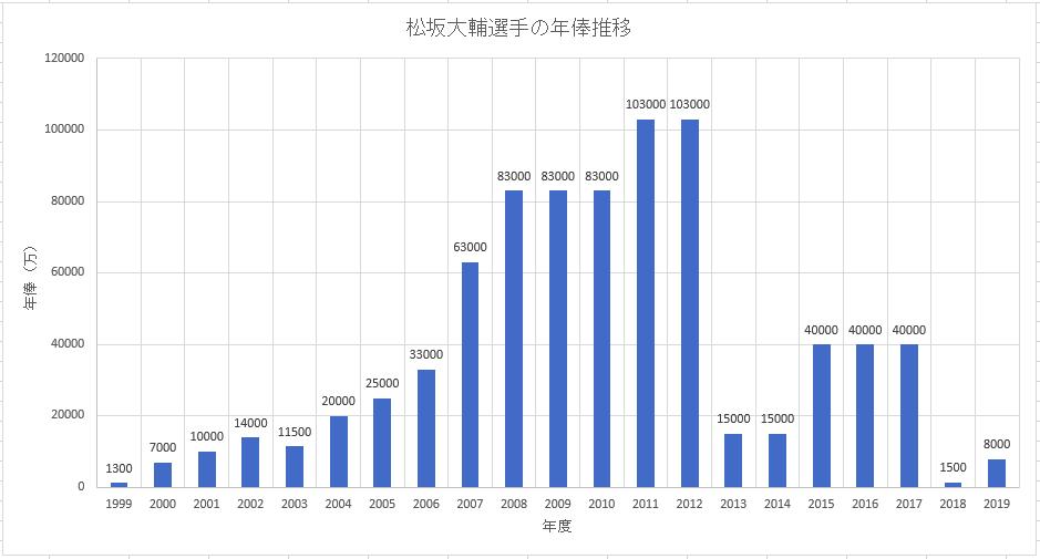 中日ドラゴンズ松坂大輔の年俸推移のグラフ