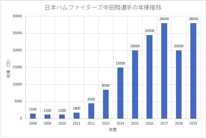 日本ハムファイターズ中田翔選手の年俸推移のグラフ