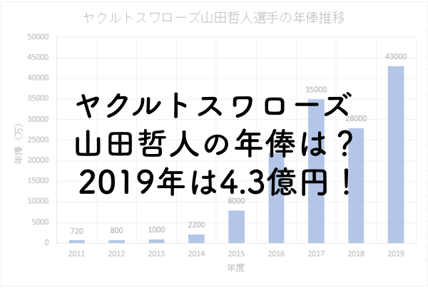 ヤクルトスワローズ山田哲人の年俸は?2019年は4.3億円!のアイキャッチ画像