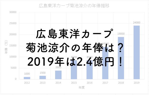 広島東洋カープ菊池涼介の年俸は?2019年は2.4億円!