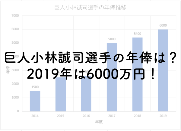 巨人小林誠司選手の年俸は?2019年は6000万円!