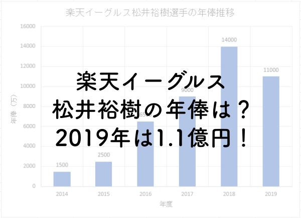楽天イーグルス松井裕樹の年俸は?2019年は1.1億円!のアイキャッチ画像