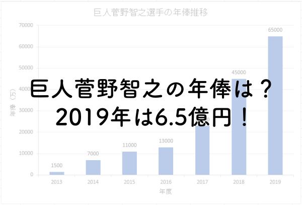 巨人菅野智之の年俸は?2019年は6.5億円!
