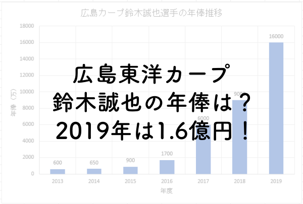 広島東洋カープ鈴木誠也の年俸は?2019年は1.6億円!