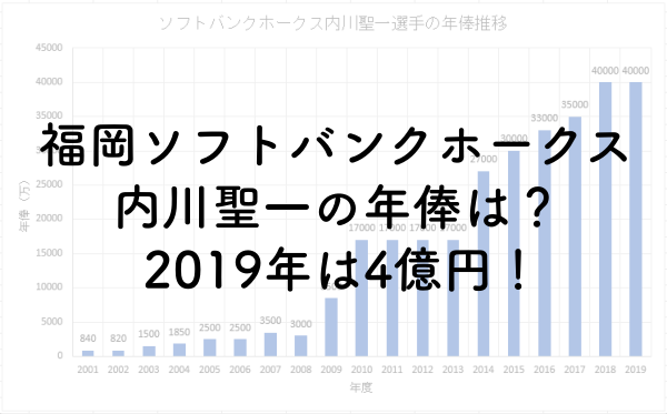 内川聖一の年俸は?2019年は4億円!