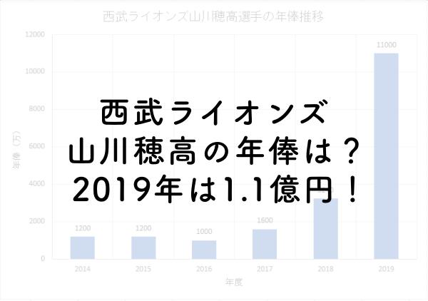 西武ライオンズ山川穂高の年俸は?2019年は1.1億円!