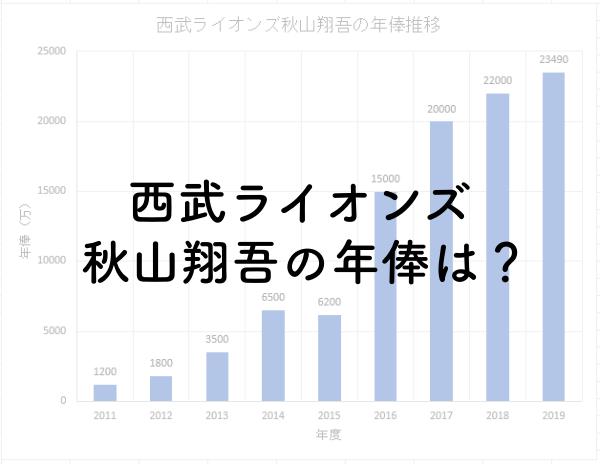 秋山翔吾の年俸は?2019年は2.35億円!