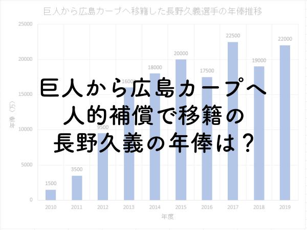 巨人から広島カープへ人的補償で移籍の長野久義の年俸は?2019年は2.2億円!のアイキャッチ画像