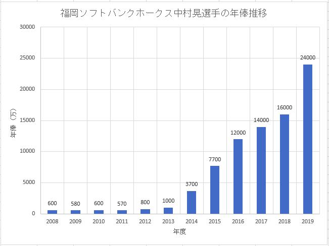 福岡ソフトバンクホークス中村晃選手のこれまでの年俸推移のグラフ画像