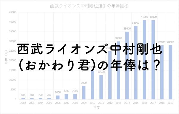 西武ライオンズ中村剛也(おかわり君)の年俸は?2019年は2.8億円!のアイキャッチ画像