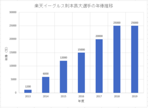 楽天イーグルス則本昂大選手のこれまでの年俸推移のグラフ画像