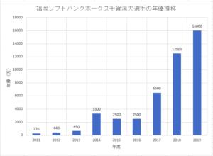 福岡ソフトバンクホークス千賀滉大選手のこれまでの年俸推移のグラフ画像