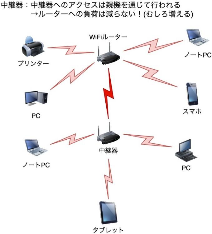 中継器は親機を介して通信を行うため、WiFiルーターの負荷は減らずにむしろ増える