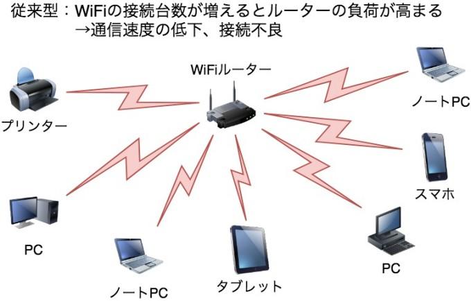 従来型のWiFiは、接続台数が増えるとWiFiルーターの負荷が高まり通信速度の低下や接続不良を起こす可能性がある