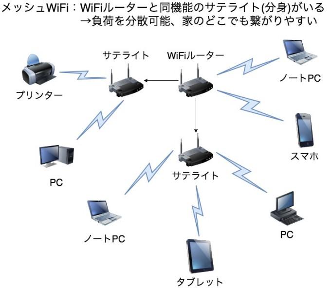 メッシュWiFiはルーターと同機能のサテライトがあるため、負荷を分散できて家のどこでも繋がりやすくなる