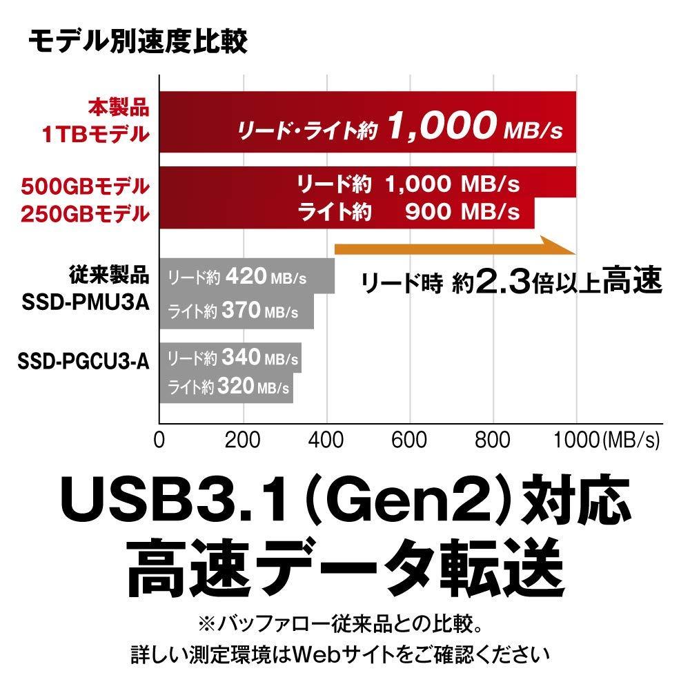 「SSD-PH1.0U3-BA」の処理速度の公称値は1000MBps
