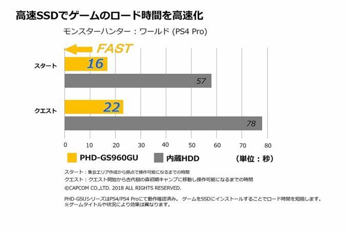 ULTRA PLUS PHD-GS960GUでPS4のロード時間を短縮可能