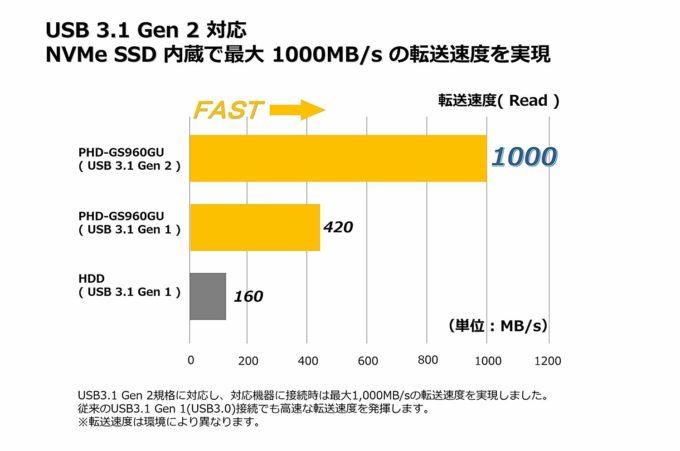 ULTRA PLUS PHD-GS960GUの読み込み速度の公称値は1000Mbps